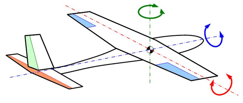 Achsen-des-Flugzeugs.png
